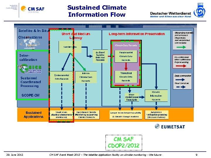 Sustained Climate Information Flow CM SAF CDOP 2/2012 29. June 2012 CM SAF Event