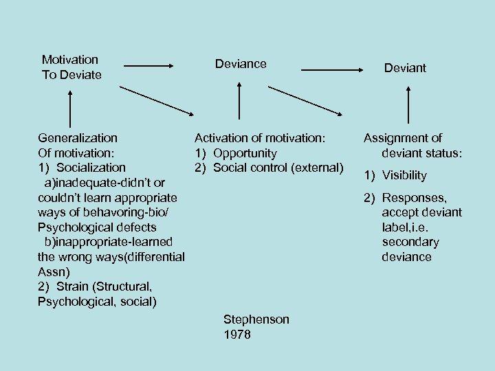 Motivation To Deviate Deviance Generalization Activation of motivation: Of motivation: 1) Opportunity 1) Socialization