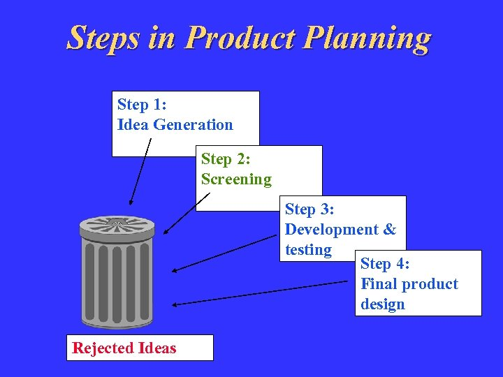 Steps in Product Planning Step 1: Idea Generation Step 2: Screening Step 3: Development