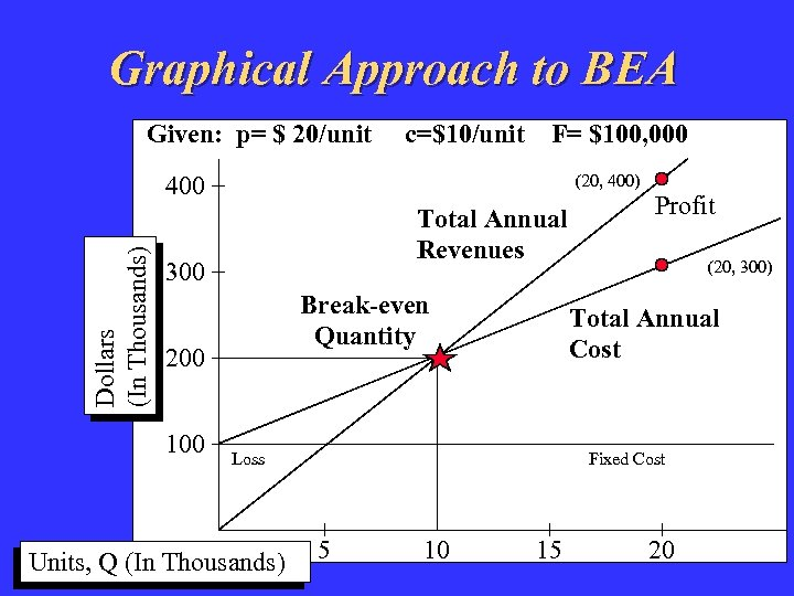 Graphical Approach to BEA Given: p= $ 20/unit c=$10/unit F= $100, 000 Dollars (In