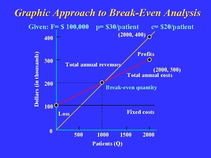 Graphic Approach to Break-Even Analysis Given: F= $ 100, 000 c= $20/patient (2000, 400)