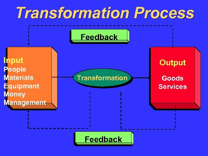 Transformation Process Feedback Input People Materials Equipment Money Management Output Transformation Feedback Goods Services