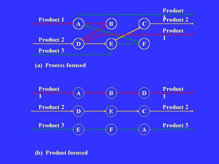 Product 1 Product 2 Product 3 A B C D E F Product 3