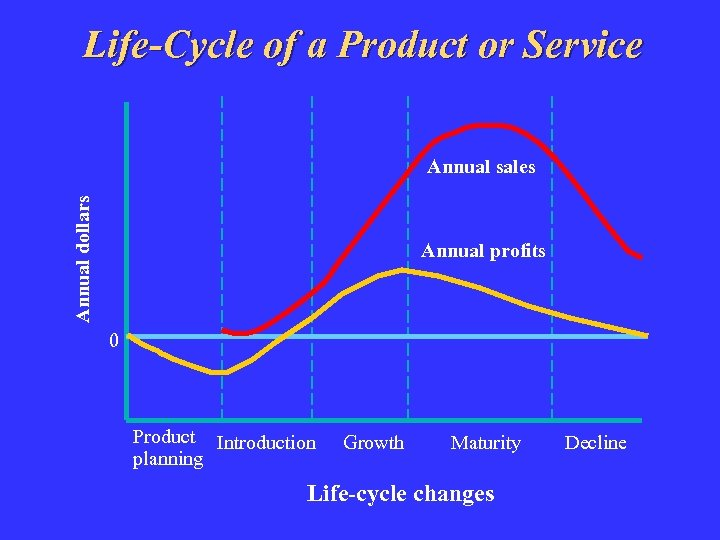 Life-Cycle of a Product or Service Annual dollars Annual sales Annual profits 0 Product