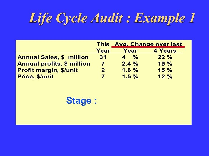 Life Cycle Audit : Example 1 Stage :