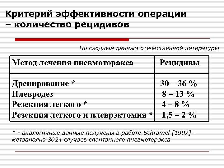 Критерий эффективности операции – количество рецидивов По сводным данным отечественной литературы Метод лечения пневмоторакса