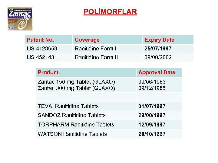 POLİMORFLAR Patent No. Coverage Expiry Date US 4128658 Ranitidine Form I 25/07/1997 US 4521431