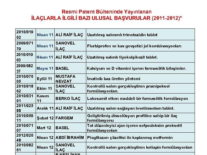 Resmi Patent Bülteninde Yayınlanan İLAÇLARLA İLGİLİ BAZI ULUSAL BAŞVURULAR (2011 -2012)* 2010/019 02 2009/071