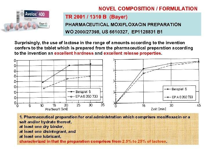 NOVEL COMPOSITION / FORMULATION TR 2001 / 1310 B (Bayer) PHARMACEUTICAL MOXIFLOXACIN PREPARATION WO