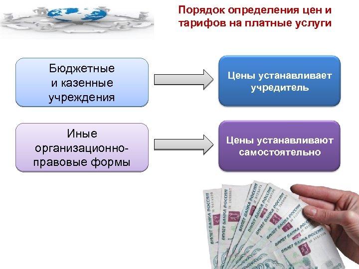 Порядок определения цен и тарифов на платные услуги Бюджетные и казенные учреждения Цены устанавливает