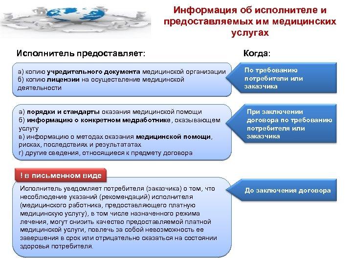 Информация об исполнителе и предоставляемых им медицинских услугах Исполнитель предоставляет: Когда: а) копию учредительного