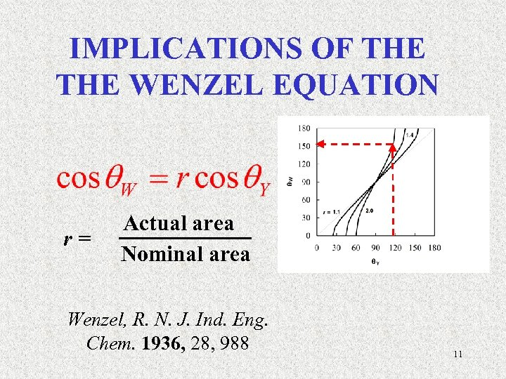IMPLICATIONS OF THE WENZEL EQUATION r = Actual area Nominal area Wenzel, R. N.