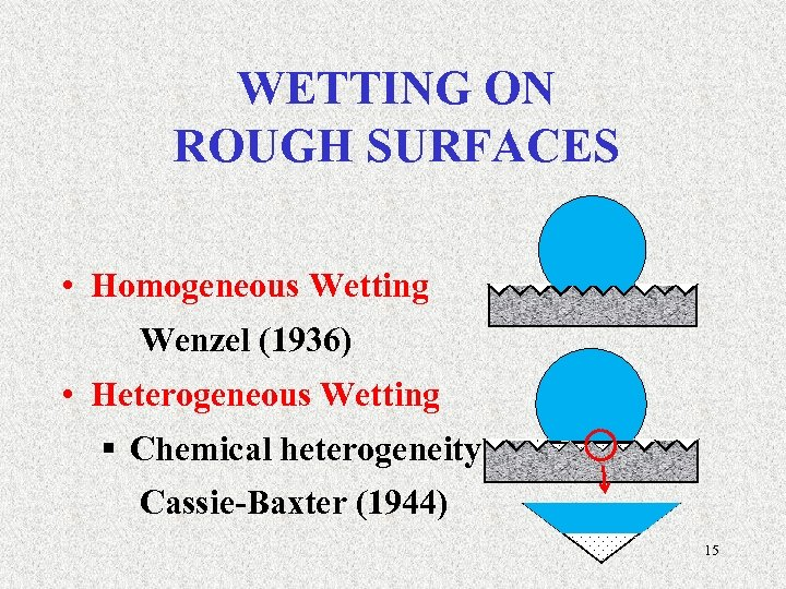 WETTING ON ROUGH SURFACES • Homogeneous Wetting Wenzel (1936) • Heterogeneous Wetting § Chemical