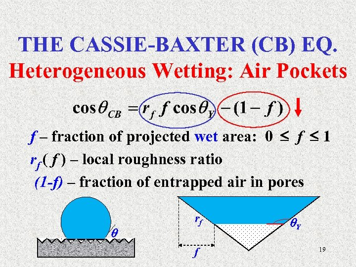 THE CASSIE-BAXTER (CB) EQ. Heterogeneous Wetting: Air Pockets f – fraction of projected wet