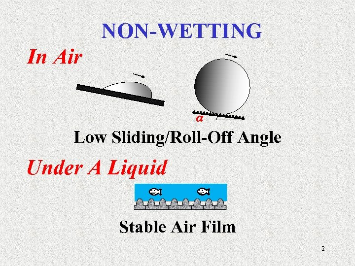 NON-WETTING In Air Low Sliding/Roll-Off Angle Under A Liquid Stable Air Film 2