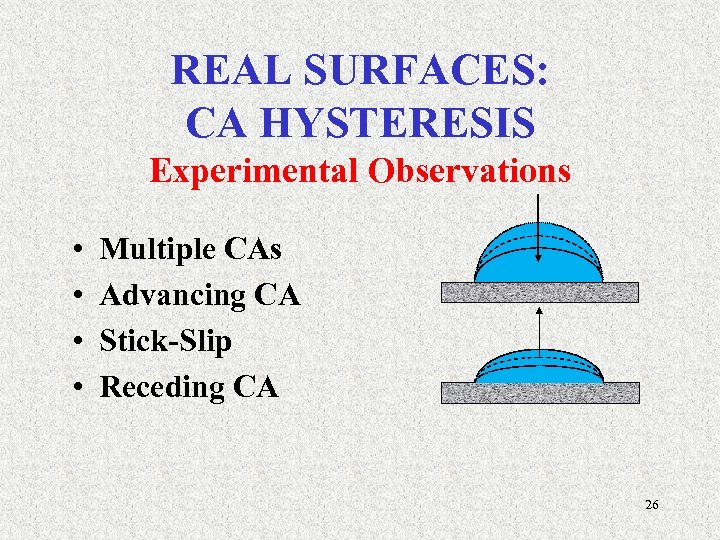 REAL SURFACES: CA HYSTERESIS Experimental Observations • • Multiple CAs Advancing CA Stick-Slip Receding