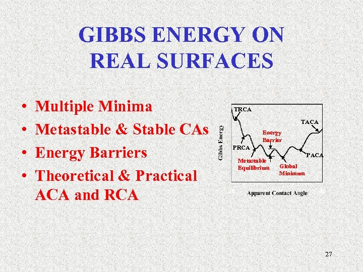 GIBBS ENERGY ON REAL SURFACES • • Multiple Minima Metastable & Stable CAs Energy