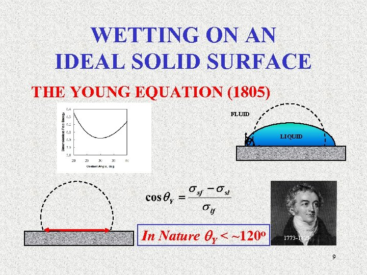 WETTING ON AN IDEAL SOLID SURFACE THE YOUNG EQUATION (1805) FLUID LIQUID SOLID In