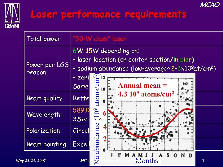 """Laser performance requirements Total power MCAO """" 50 -W class"""" laser Na abundance (109"""