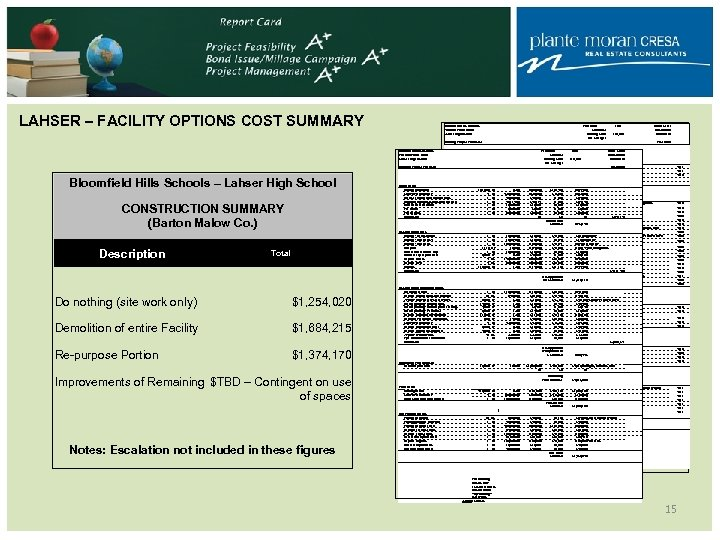 LAHSER – FACILITY OPTIONS COST SUMMARY Bloomfield Hills Schools Potential Future Work Lahser High