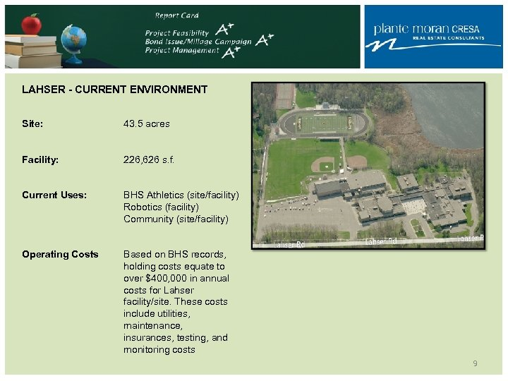 LAHSER - CURRENT ENVIRONMENT Site: 43. 5 acres Facility: 226, 626 s. f. Current