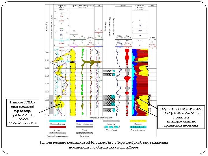 Наличие РГХА и спад показаний термометра указывают на процесс обводнения пласта Результаты ЯГМ указывают