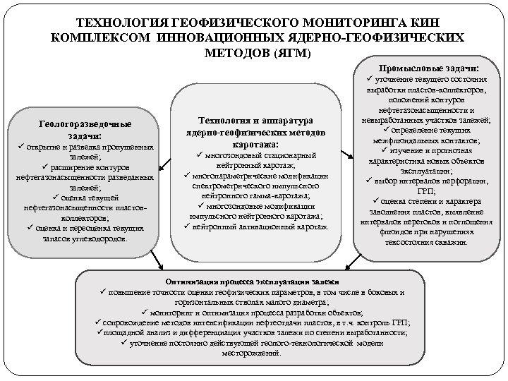 ТЕХНОЛОГИЯ ГЕОФИЗИЧЕСКОГО МОНИТОРИНГА КИН КОМПЛЕКСОМ ИННОВАЦИОННЫХ ЯДЕРНО-ГЕОФИЗИЧЕСКИХ МЕТОДОВ (ЯГМ) Промысловые задачи: Геологоразведочные задачи: ü