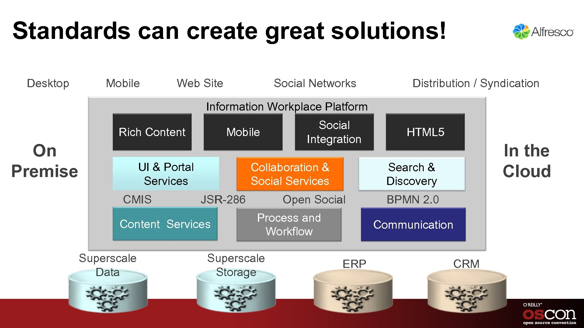 Standards can create great solutions! Desktop Mobile Web Site Social Networks Distribution / Syndication