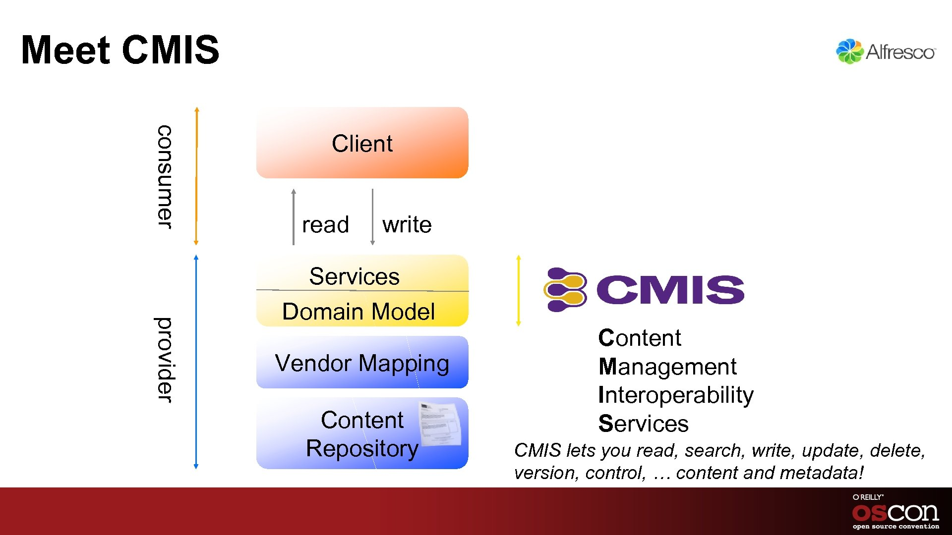 Meet CMIS consumer Client read write provider Services Domain Model Vendor Mapping Content Repository