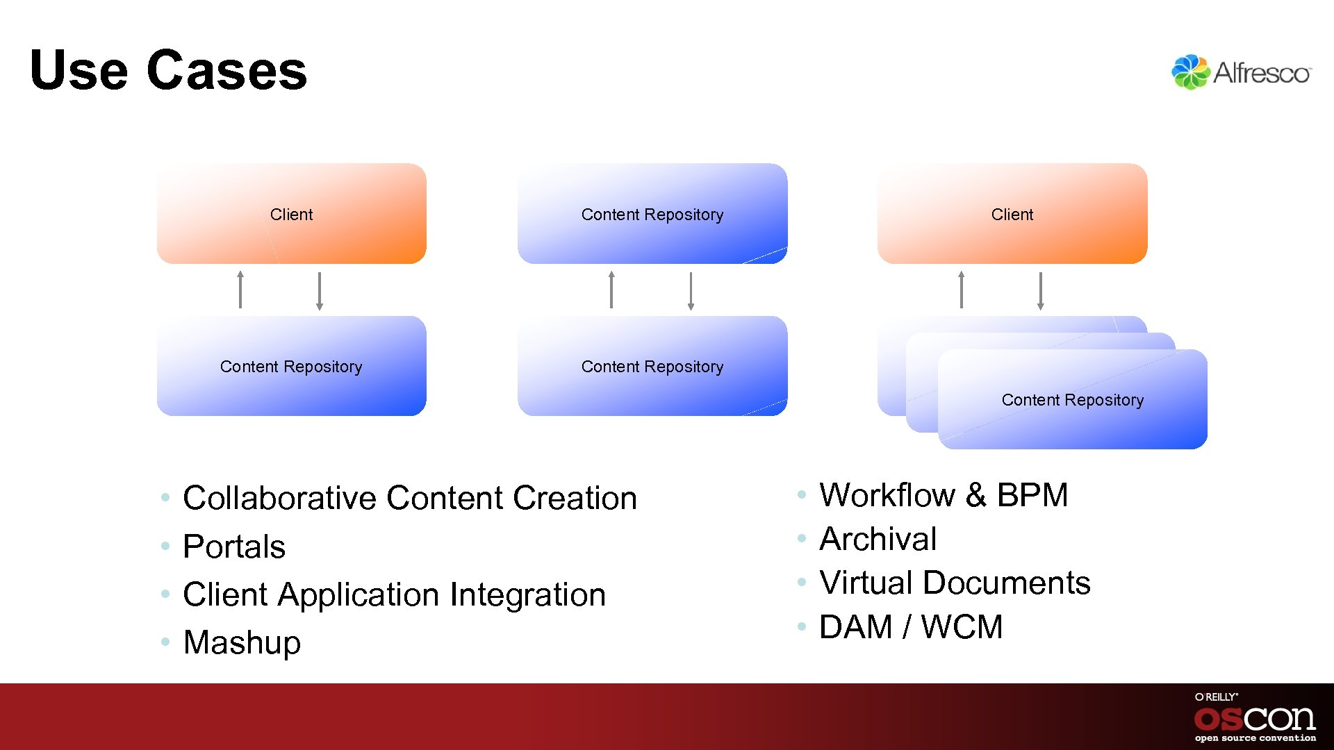 Use Cases Client Content Repository Content Repository • • Collaborative Content Creation Portals Client