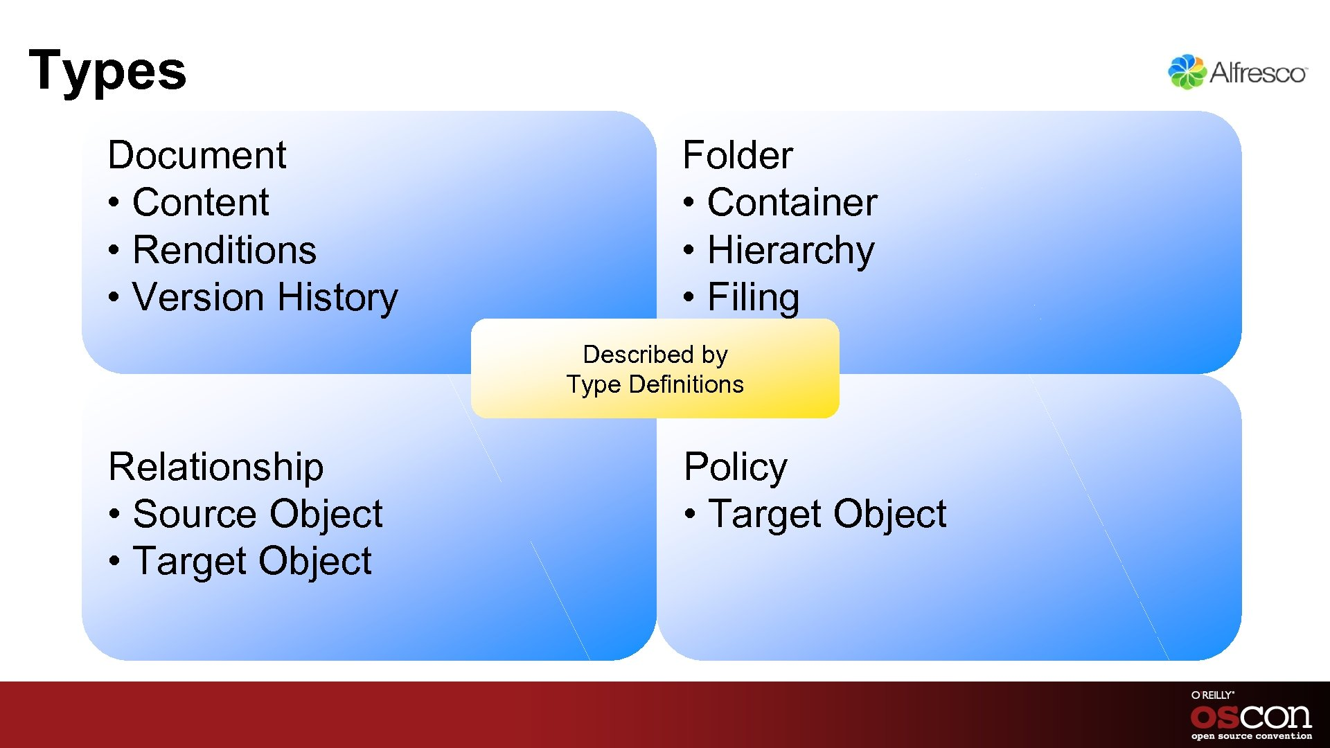 Types Document • Content • Renditions • Version History • Folder • Container •