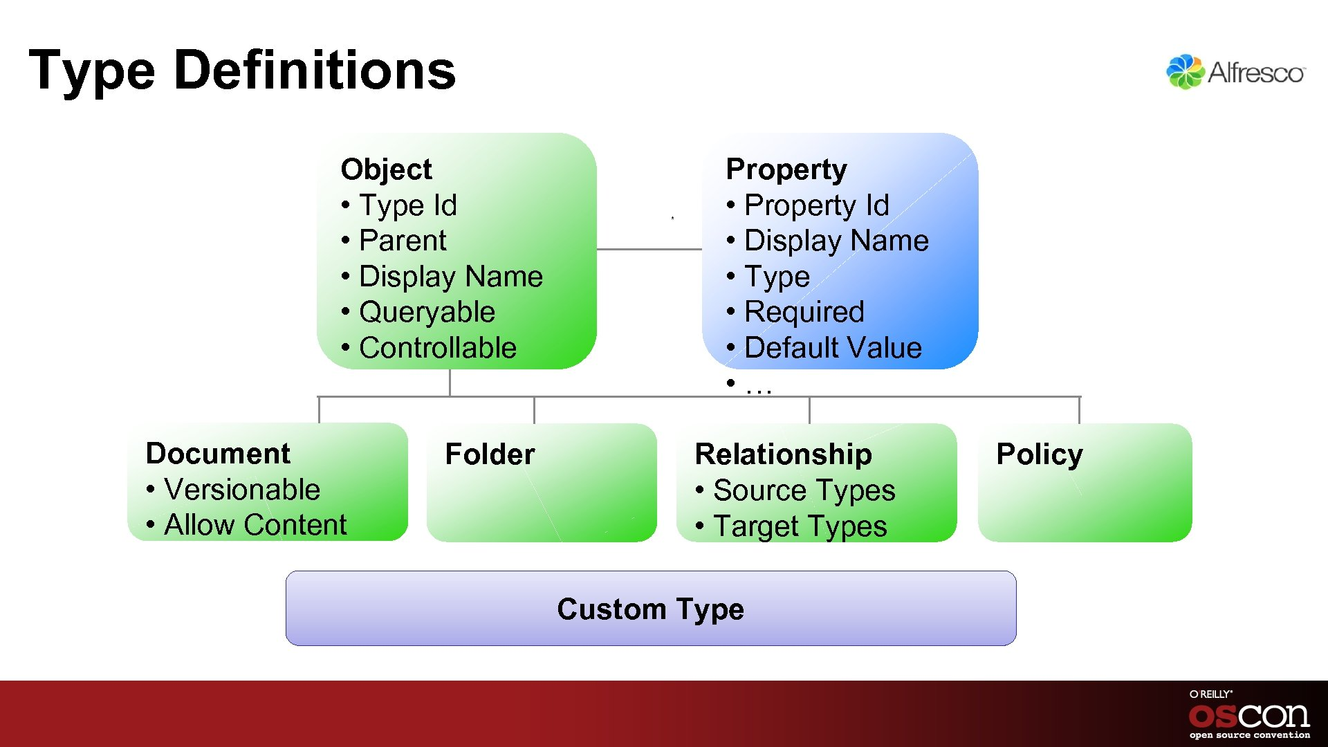 Type Definitions Object • Type Id • Parent • Display Name • Queryable •