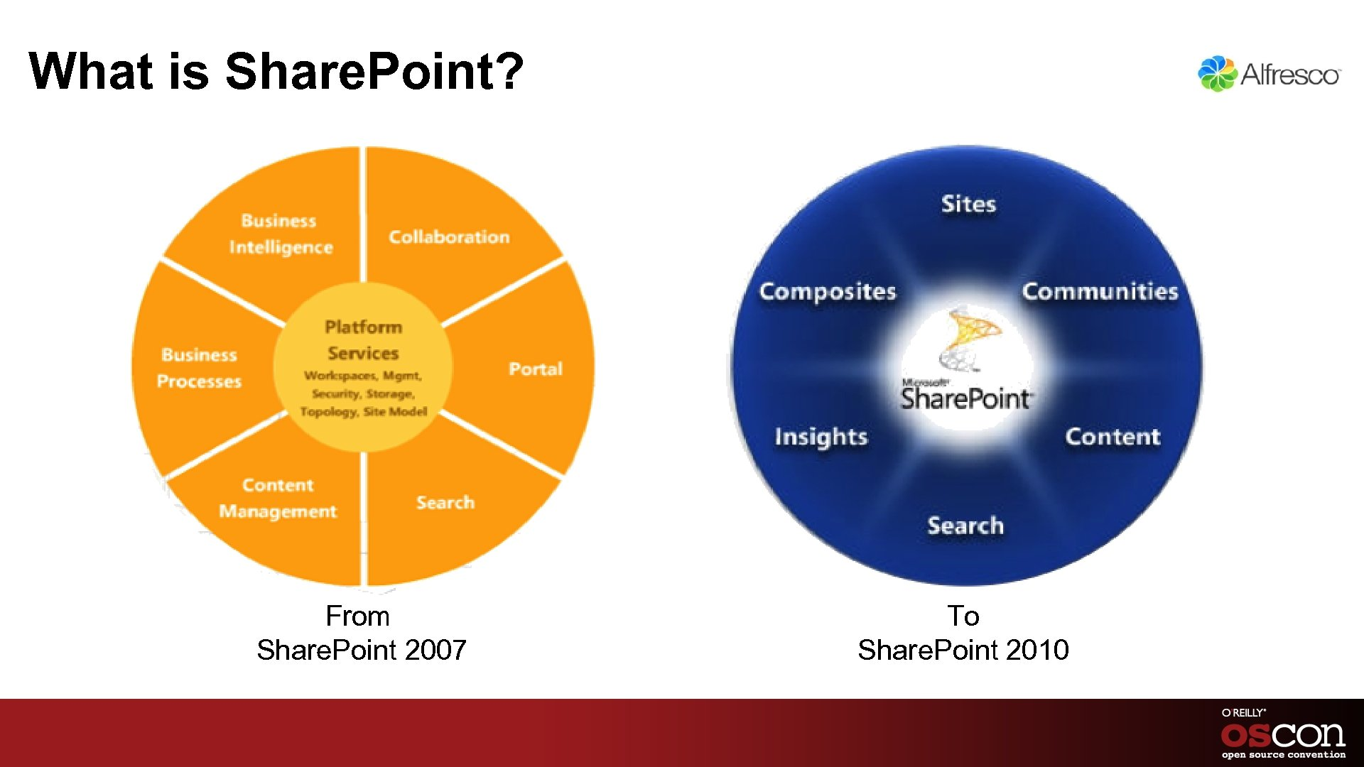 What is Share. Point? From Share. Point 2007 To Share. Point 2010