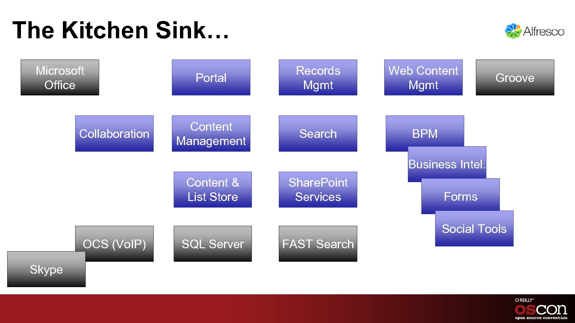 The Kitchen Sink… Microsoft Office Collaboration Portal Records Mgmt Web Content Mgmt Content Management