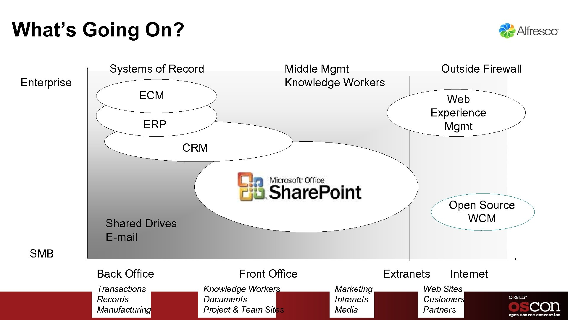 What's Going On? Systems of Record Middle Mgmt Knowledge Workers Enterprise ECM Outside Firewall