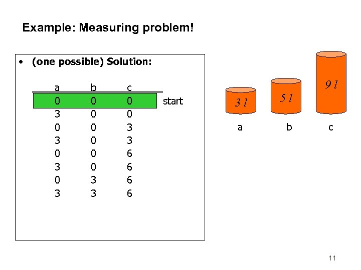 Example: Measuring problem! • (one possible) Solution: a 0 3 0 3 1 0