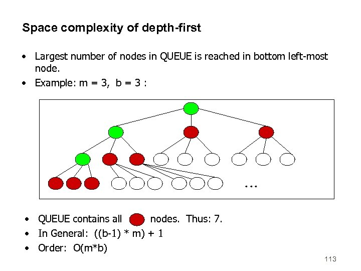 Space complexity of depth-first • Largest number of nodes in QUEUE is reached in