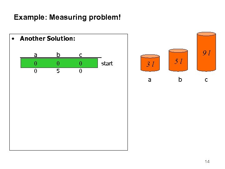 Example: Measuring problem! • Another Solution: a b 0 0 0 5 0 0