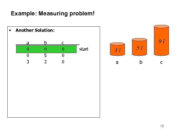 Example: Measuring problem! • Another Solution: a 0 0 3 0 3 1 0