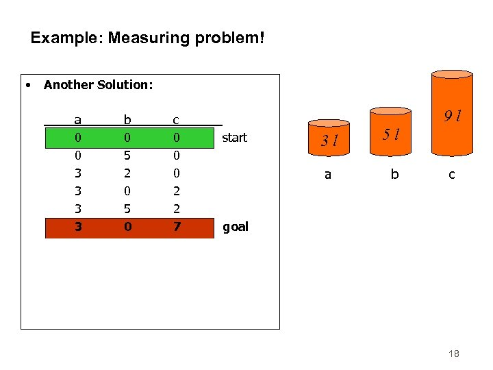 Example: Measuring problem! • Another Solution: a 0 0 3 3 3 0 3
