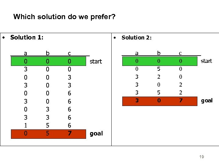 Which solution do we prefer? • Solution 1: a 0 3 0 3 1