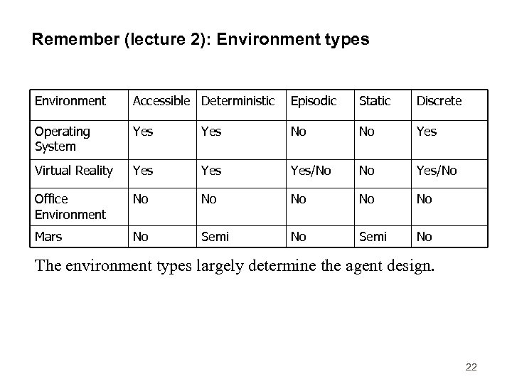 Remember (lecture 2): Environment types Environment Accessible Deterministic Episodic Static Discrete Operating System Yes