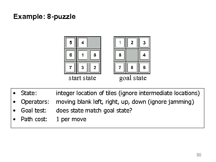 Example: 8 -puzzle start state • • State: Operators: Goal test: Path cost: goal