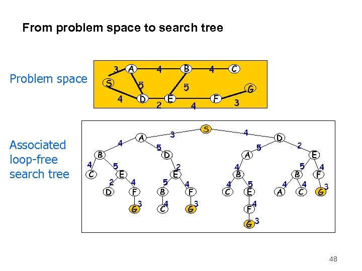 From problem space to search tree 3 A Problem space S 4 Associated loop-free