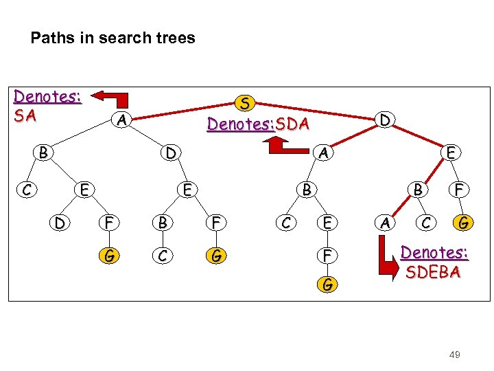 Paths in search trees Denotes: SA S A B D C E D D