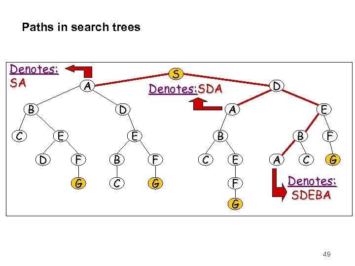 Paths in search trees Denotes: SA S A B D C E D D