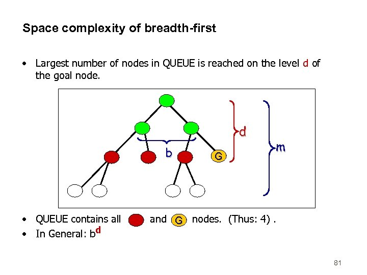 Space complexity of breadth-first • Largest number of nodes in QUEUE is reached on