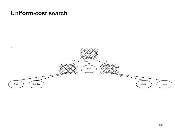 Uniform-cost search 86