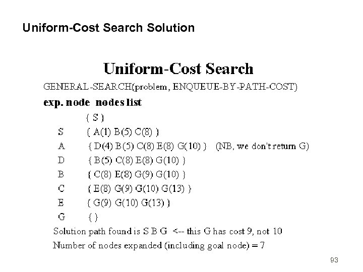 Uniform-Cost Search Solution 93