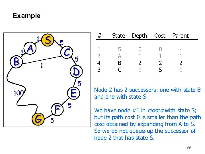 Example B 1 A S 1 # 5 C 5 1 D E 100